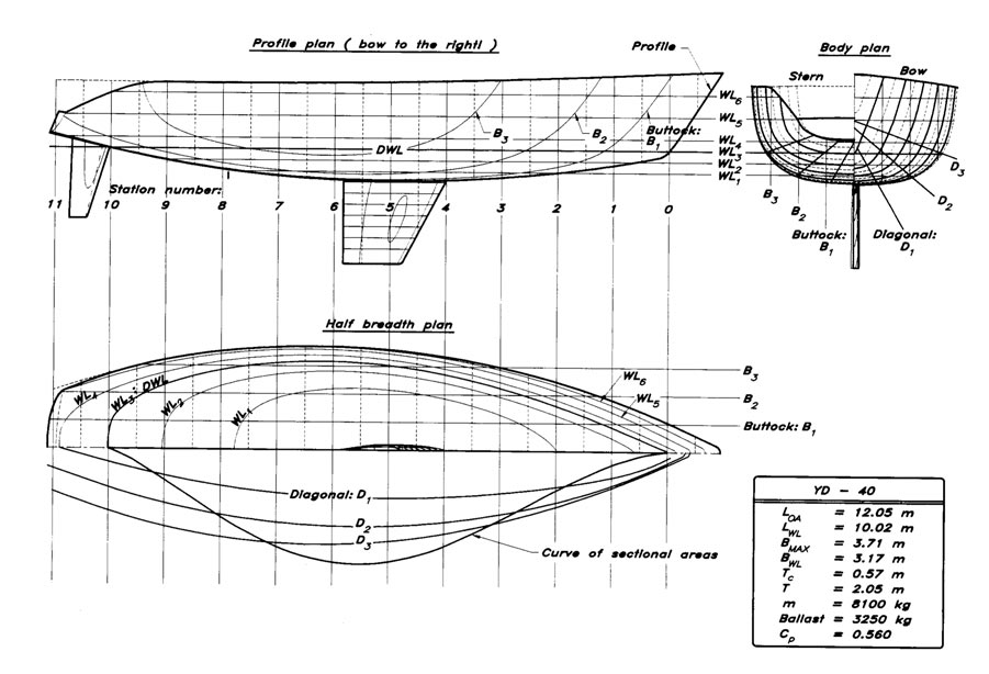 Art Line Yacht Design : Principles of yacht design course